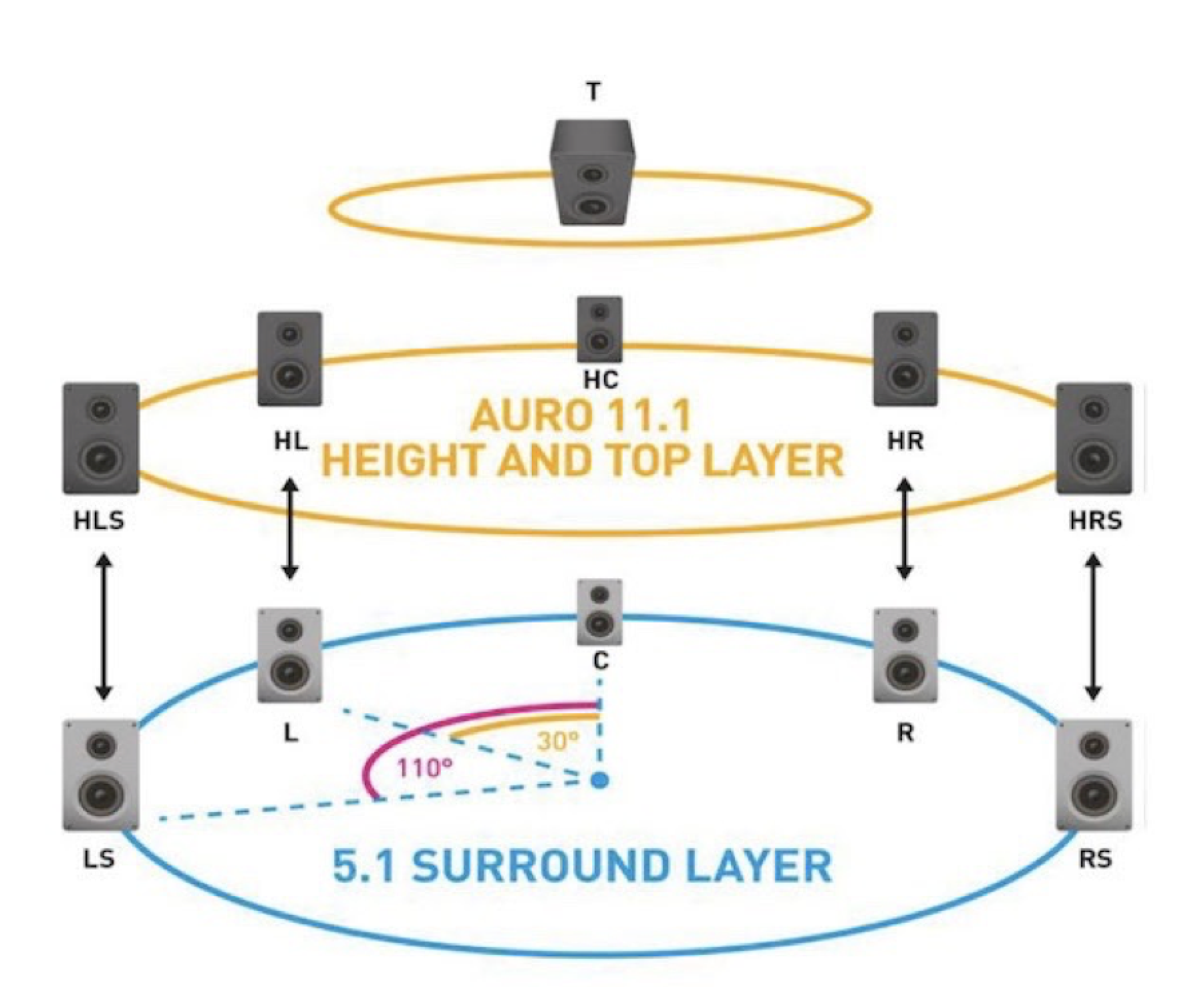 The basic layout of Auro 3D surround sound for home cinema