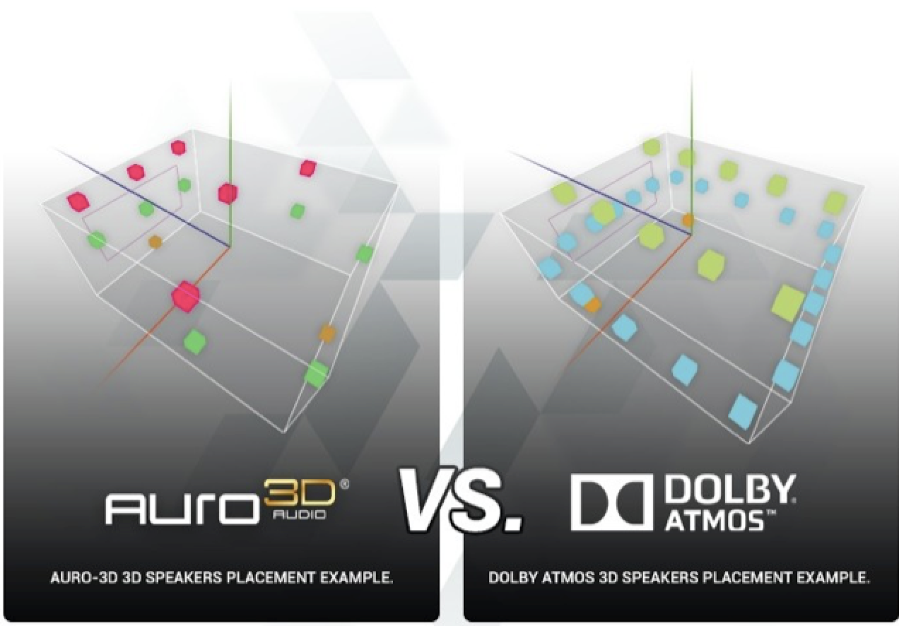 Comparison of Auro3D vs Dolby Atmos for Home Cinema