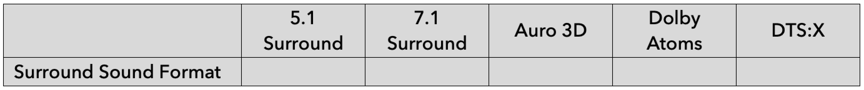 Clarifying surround sound formats for home cinema