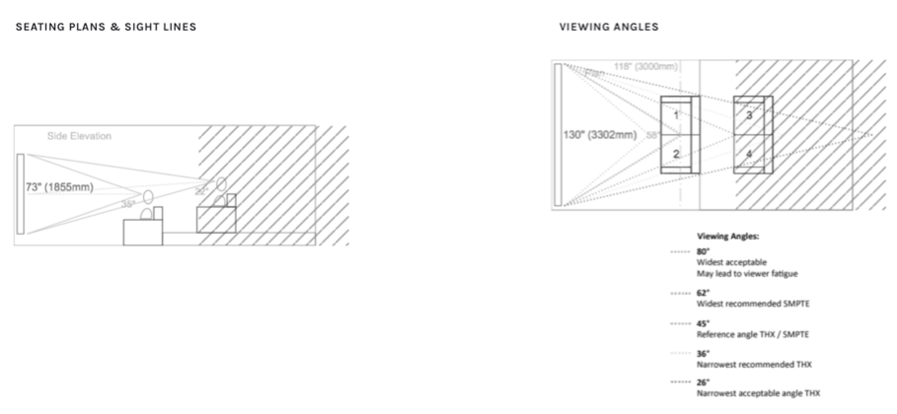 Home cinema seating layouts and sight lines recommendations